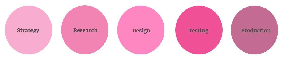 Disainiprotsessi sammude skeel